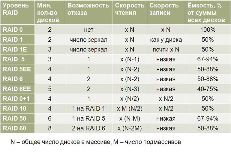 Типы RAID-массивов